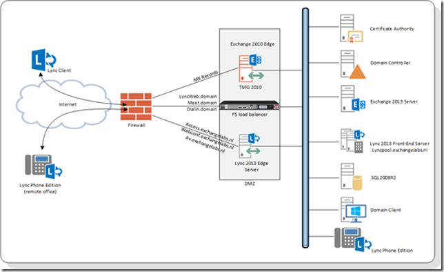 Using An F5 Ltm Load Balancer For Reverse Proxy With Lync