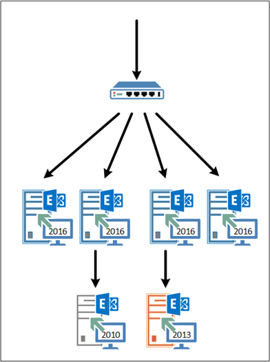 how to create migration endpoint in exchange 2013
