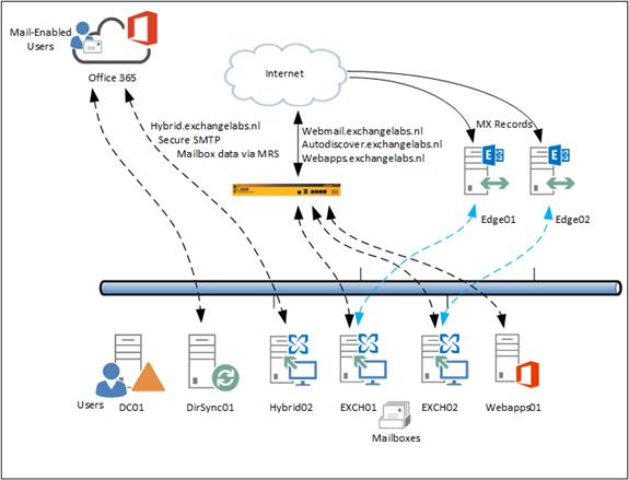 Change SMTP mail flow in hybrid scenario | Jaap Wesselius