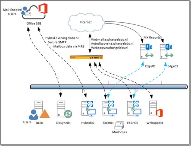 Change Smtp Mail Flow In Hybrid Scenario Jaap Wesselius