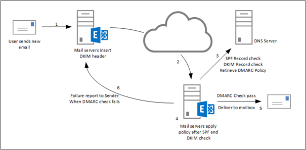 SenderID, SPF, DKIM and DMARC in Exchange 2016 – Part III | Jaap