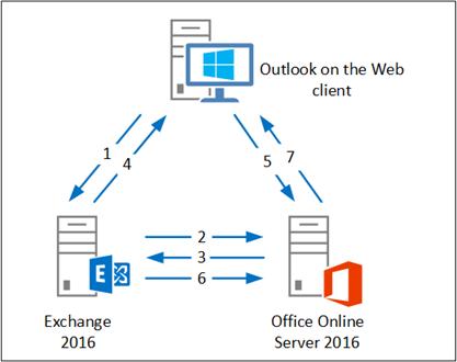 Install Office Online Server 2016 | Jaap Wesselius