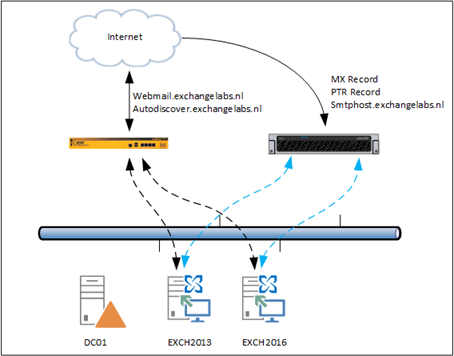 Cisco Email Security Appliance and DKIM Signing   Jaap Wesselius