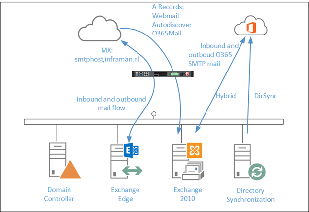 TrendMicro Hosted Email Security: SPF DKIM and DMARC Part I