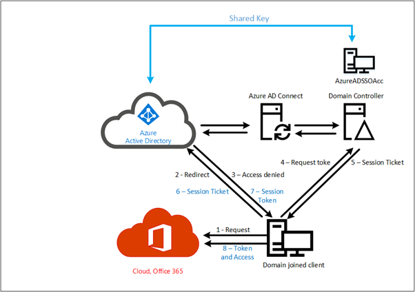 Single Sign-On and Azure AD Connect Pass-Through