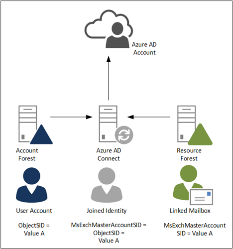 Exchange Resource Forest and Office 365 – Part II | Jaap