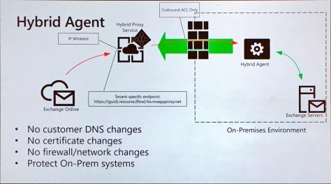 Exchange Hybrid Agent