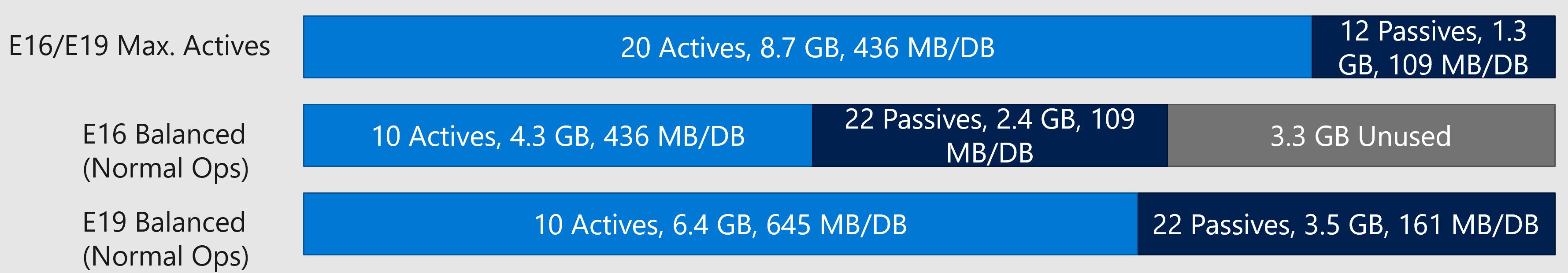 dynamic-database