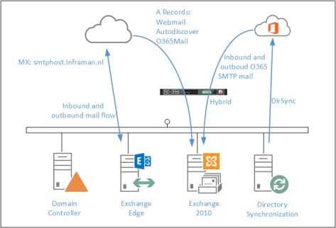 Exchange 2010 and TLS 1 2 | Jaap Wesselius