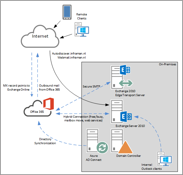 Moving from Exchange 2010 to Office 365 Part III | Jaap Wesselius
