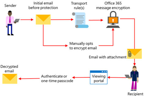 Office 365 Message Encryption Overview